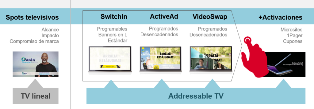Tu nuevo inventario publicitario con la Addressable TV